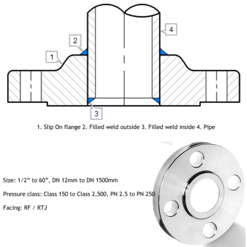 Stainless Steel Slip on Flanges Manufacturers, Suppliers, Exporters