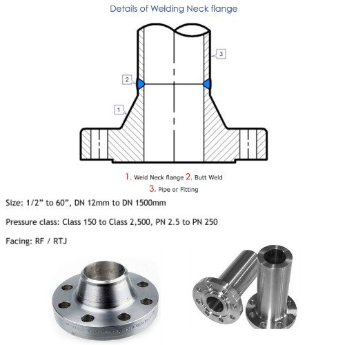 Weld Neck Flanges Manufacturers, Suppliers, Factory